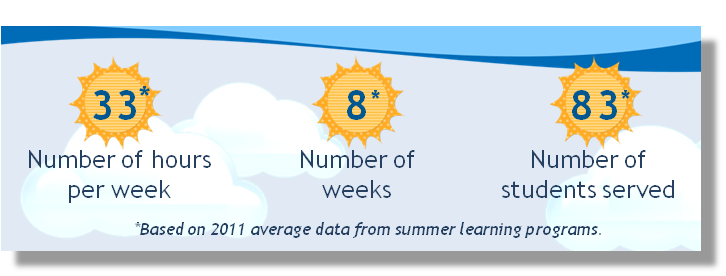 Summer learning at a glance: