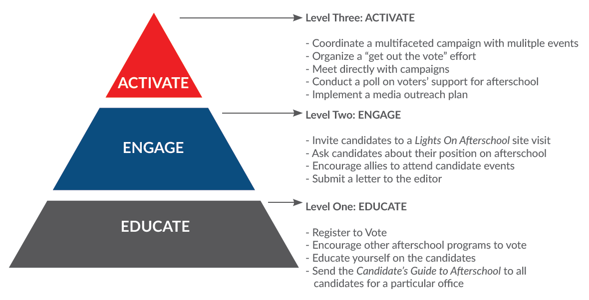 Just how to write an advocacy notice to your elected standard A-by- guide